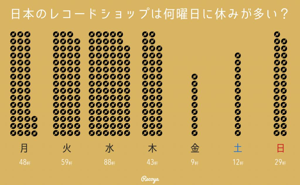 日本のレコード屋の定休日インフォグラフィック